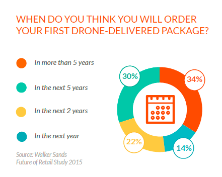 Online shopping trends drone delivery data.