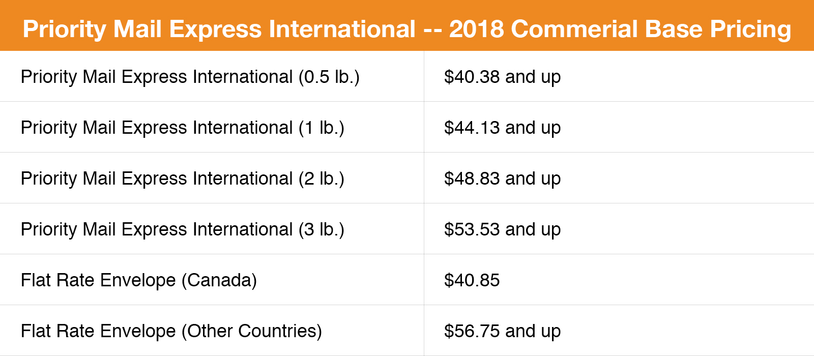 Priority Mail Express International 2018 Rates Commercial Base Pricing