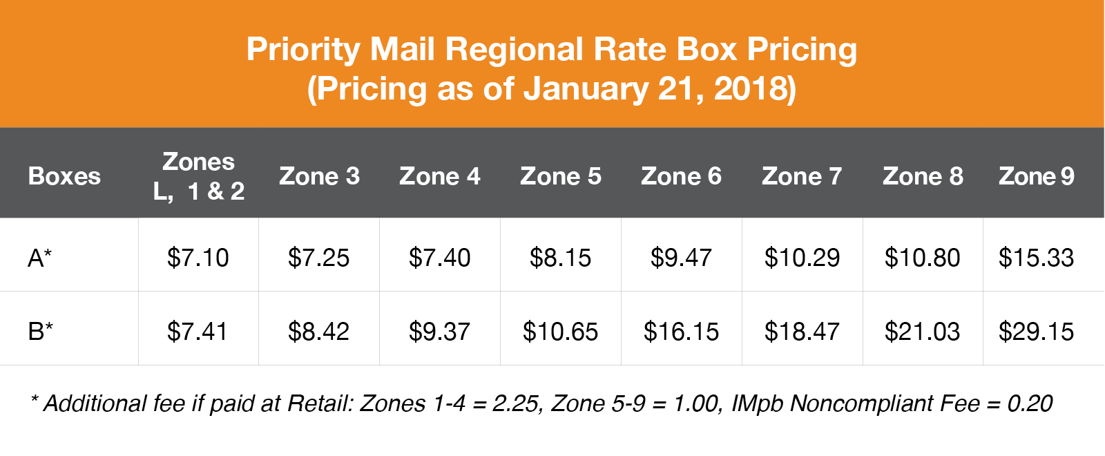 Priority Mail Regional Rate 2018 Pricing